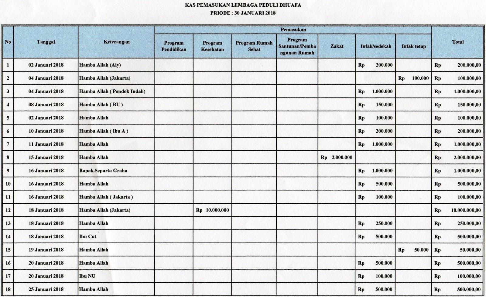 Laporan Keungan & Kegiatan Lembaga Peduli Dhuafa Bulan Januri 2018