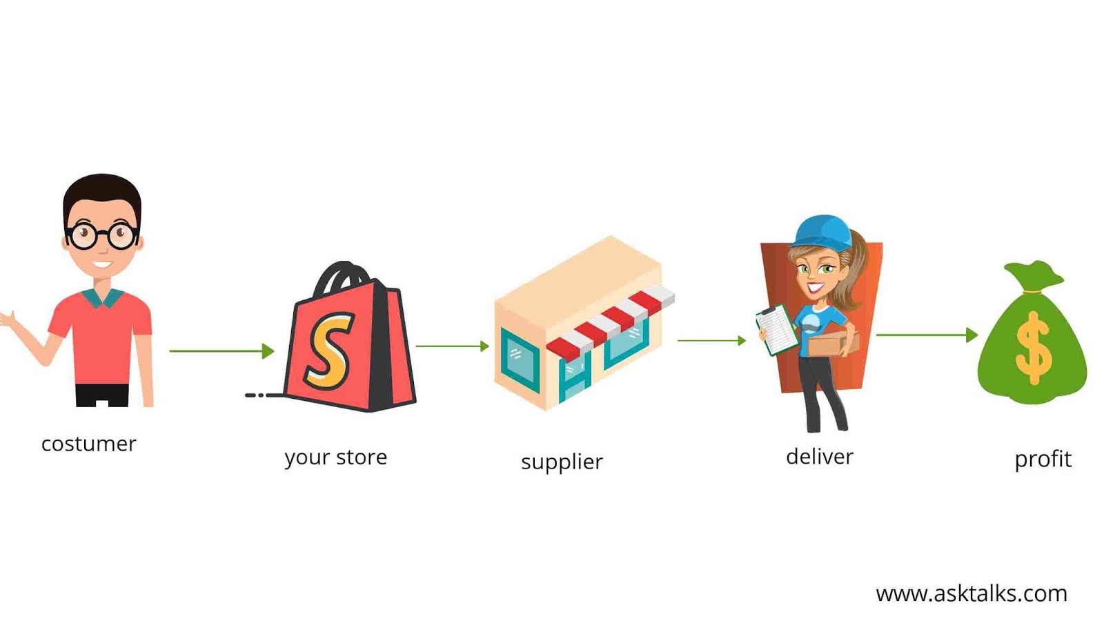 Drop shipping on Instagram