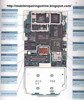 Nokia N80 layout diagram solution