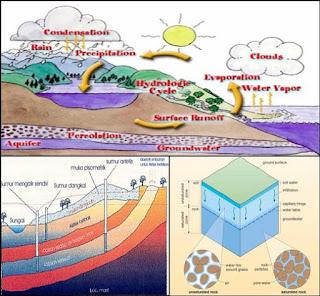 siklus dan profil air tanah