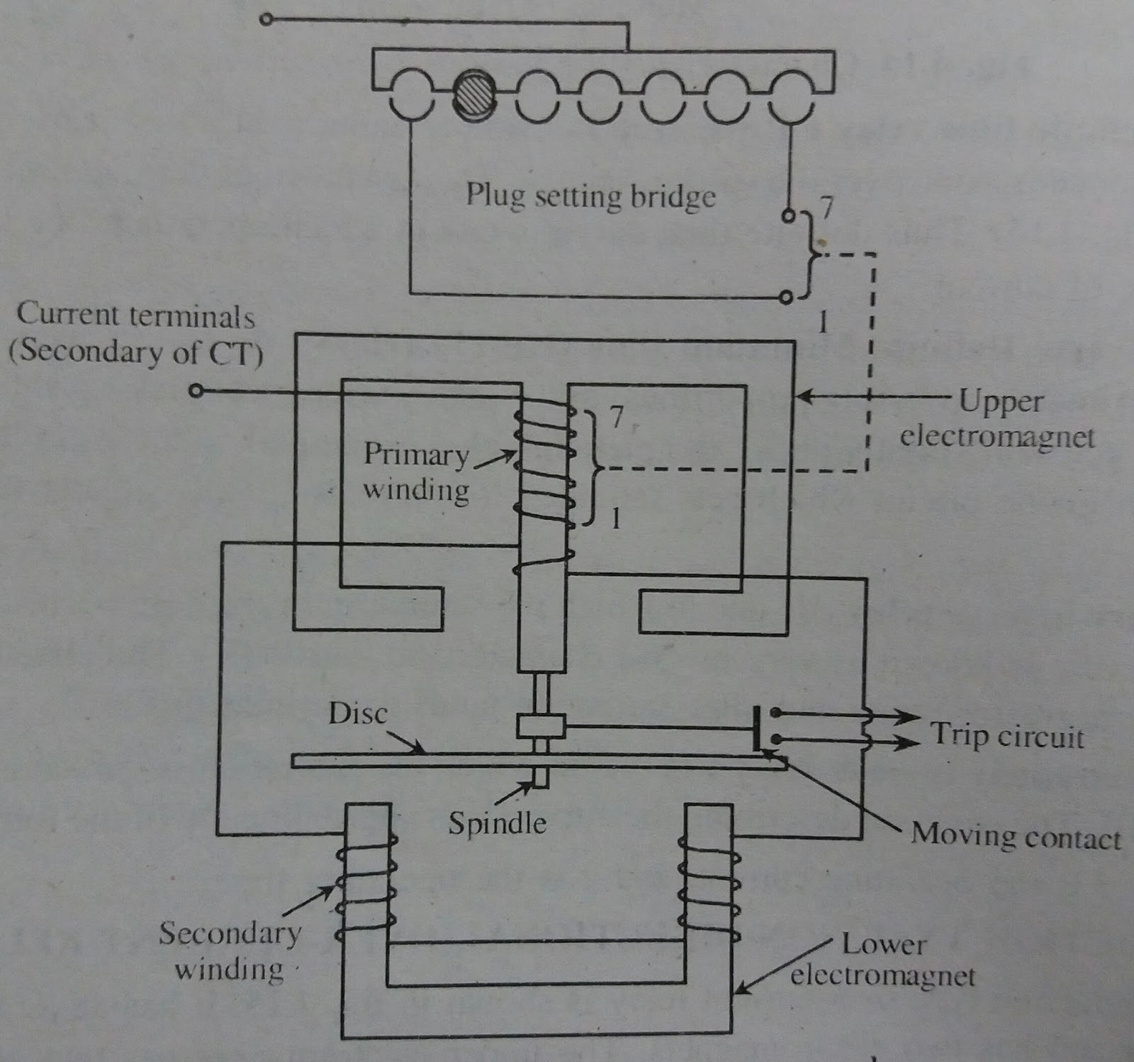Power Transmission Induction type overcurrent relays used in power