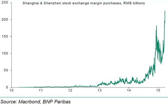 Margin for stock options