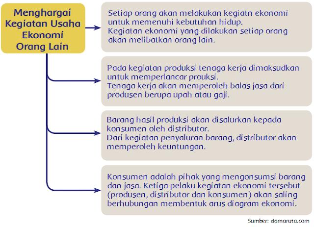 Menghargai Kegiatan Usaha Ekonomi Orang Lain (Halaman 121)