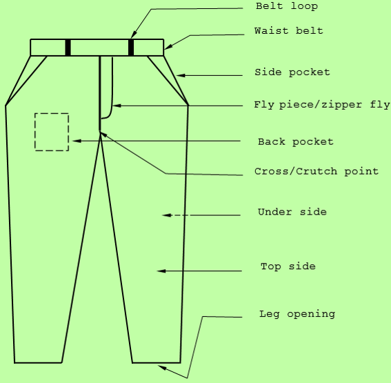 Components of a Basic Trouser | Texpedi.com
