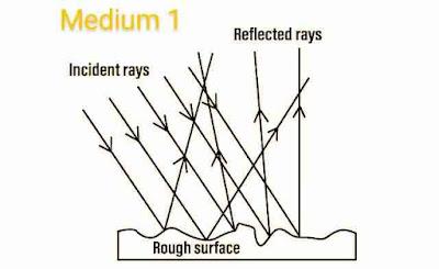 Irregular or diffuse reflection of light