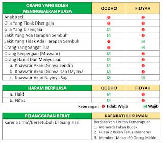 tabel aturan Qadha dan Fidyah Puasa Ramadhan