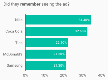 Olympics Ad Recall