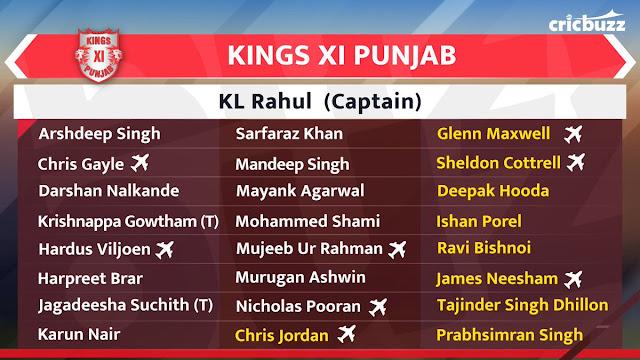 Kings XI Punjab Team Squad IPL 2020 Vivo IPL Auction 2020