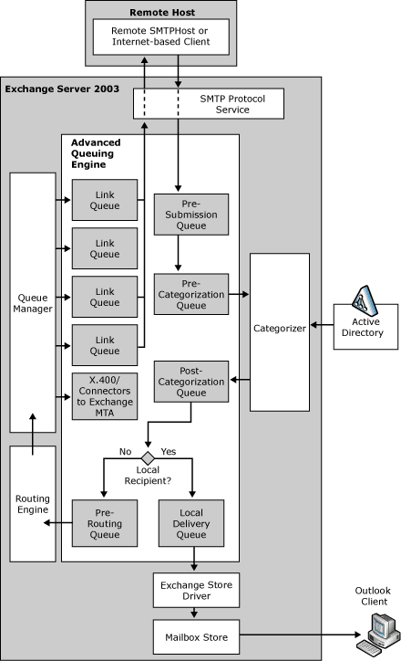 Exchange Anywhere: Exchange Server Mail Flow diagrams