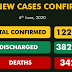 COVID-19: Nigeria's total infections now exceed 12,000 with 389 new cases recorded