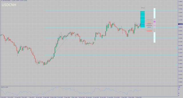 USDCNH monthly forecast for May 2020
