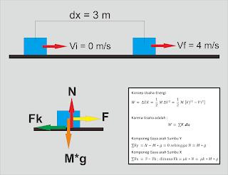 Soal Ujian Nasional Fisika - Usaha dan Energi