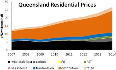 Queensland electricity prices