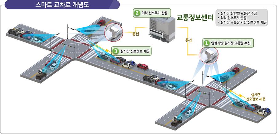 교통체계 디지털 기술 접목, '스마트 신호운영 시스템' 전국 확대