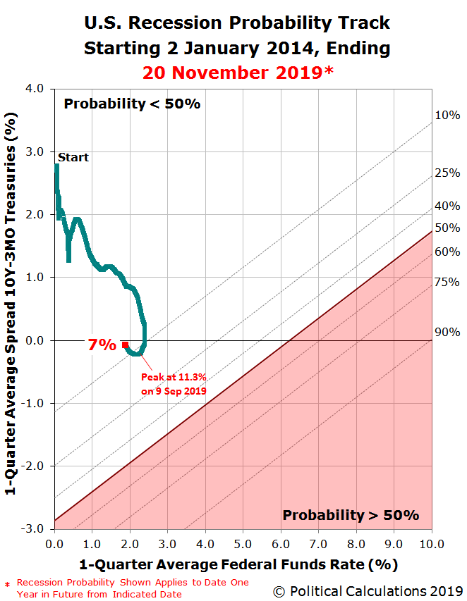 U.S. Recession Probability Track Starting 2 January 2014, Ending 20 November 2019