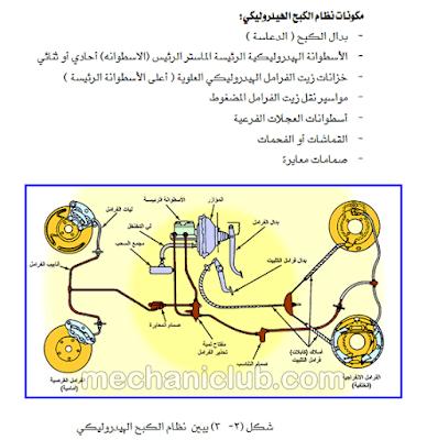 كتاب نظام الفرامل الهيدروليكية في المعدات الثقيلة PDF