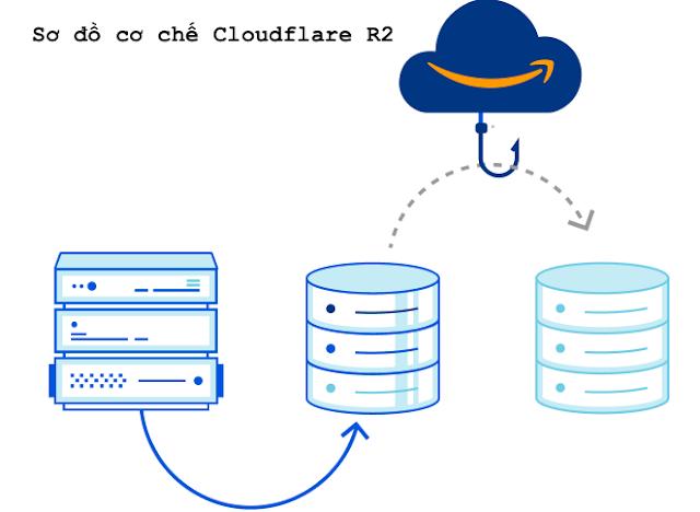 Cloudflare R2 Schema