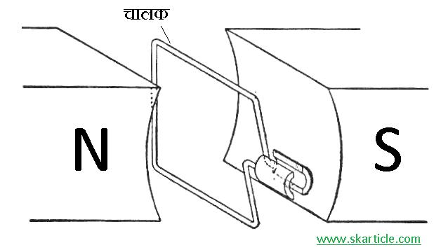 dc generator working principle in hindi, कार्य सिध्दांत