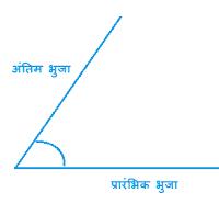 कोणो का माप - Measurement of an Angle