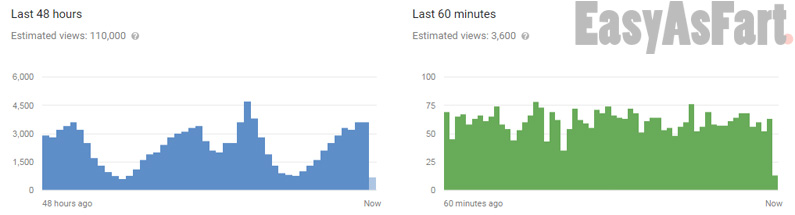 YouTube Realtime Views