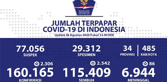 Update 26 Agustus: Positif Covid-19 Bertambah 2.306 Orang, Totalnya 160.165 Kasus