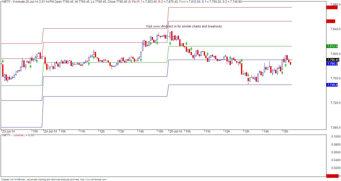 wise stock trader indicators