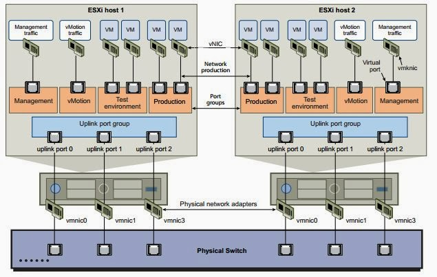 Netw206 standardized configurations across the network