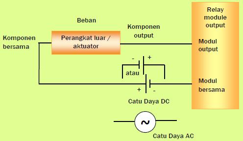 Gambar 11.8d: Modul Output Relay