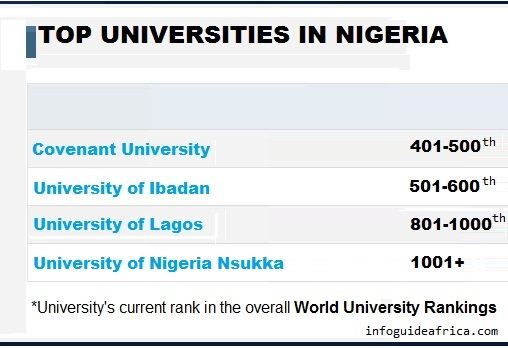Covenant, Other Nigerian Universities Break Into Top 500 World University Ranking