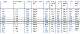 Saham dengan dividen yield tertinggi