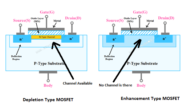 Differences between Depletion MOSFET and Enhancement MOSFET