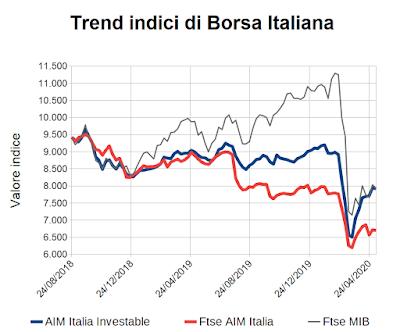 Trend indici di Borsa Italiana al 8 maggio 2020
