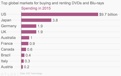 """music streaming and biggest dvd markets"""