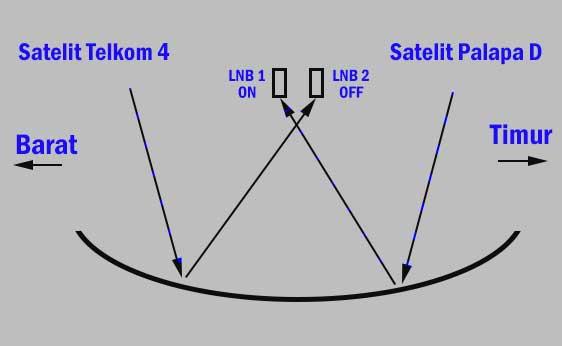 Cara memasang 2 LNB C band