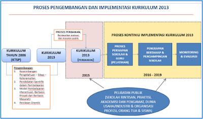 Inilah Tahap Implementasi Kurikulum 2013