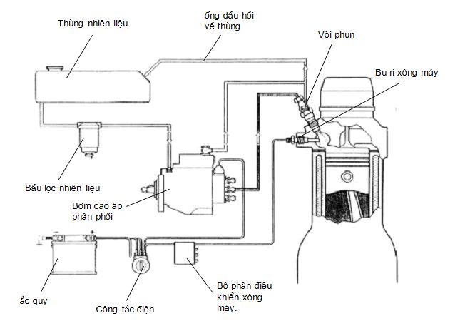 Sơ đồ hệ thống nhiên liệu bơm cao áp phân phối trang bị bộ điều tốc cơ khí.
