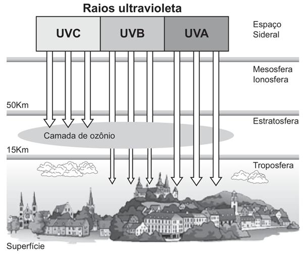 Raios ultravioletas