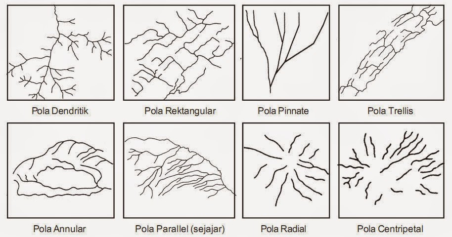 5 Karakteristik Pola Aliran Sungai Dan Proses Terbentuknya Amuzigi