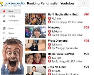 Cara Mudah Membuat Channel YouTube di HP Menghasilkan Uang