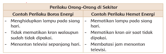 contoh perilaku boros dan hemat energi orang sekitar www.simplenews.me