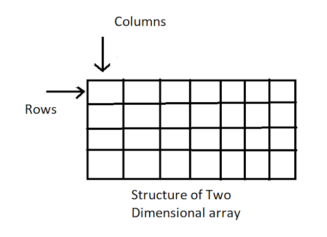 two dimensional array in c++ example