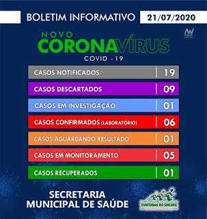 Boletim de coronavírus em Contendas do Sincorá