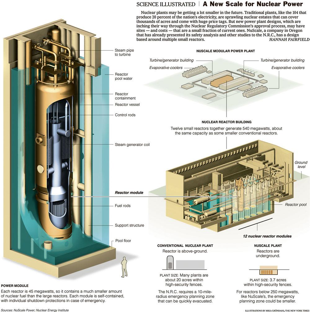 Big Reactors