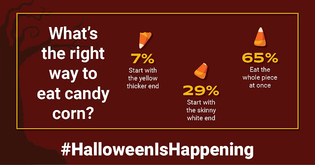 What's the right way to eat candy corn? Who enjoys candy corn the most