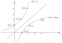 Latihan Soal-Soal Matematika Tentang Logaritma