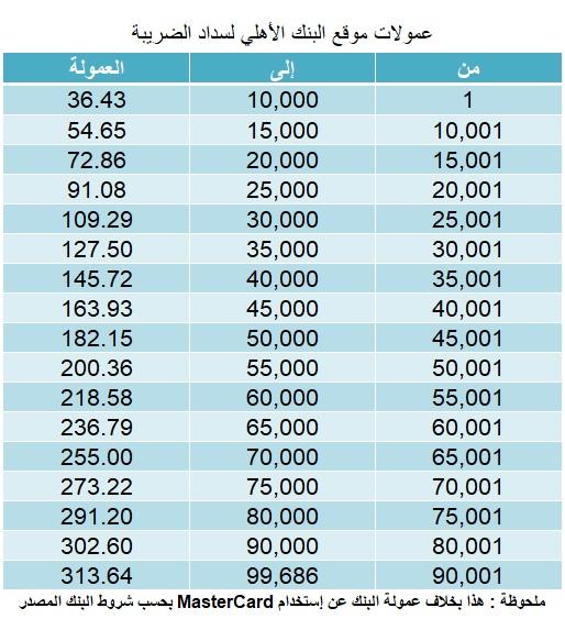 اكونت يجو | عمولة البنك الاهلى المصرى لسداد الضرائب والمصروفات الجامعية