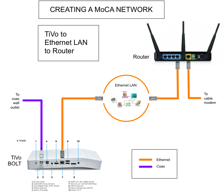 the whole tivo home Cable Internet Diagram