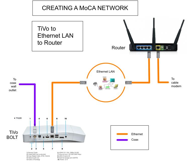 Fios Moca Diagram - Wiring Diagrams Verizon Fios Wiring Diagrams Moca on