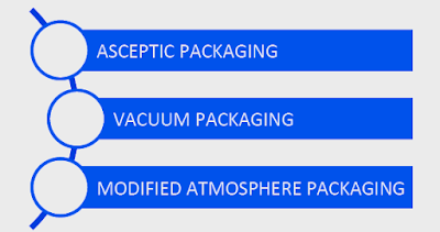 Food Packaging - Technology Used In Food Biotechnology (#foodpackaging)(#biotechnology)(#ipumusings)(#foodbiotechnology)