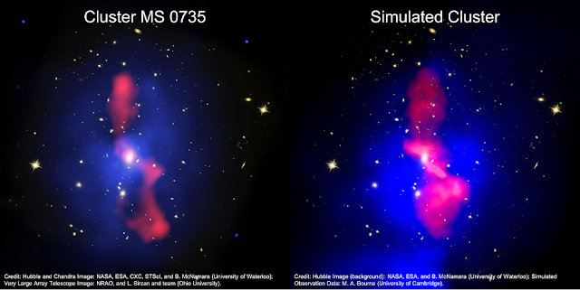 The left hand panel shows an actual observation of the galaxy cluster MS 0735.6+7421, while on the right the background Hubble image has instead been overlaid with a mock observation of the jet (pink) and X-ray emission (blue) made from the simulation. Both images show cavities excavated by the lobe inflation surround by X-ray bright rims of dense gas (blue), which are filled by distorted jet material (pink). Credit Hubble and Chandra Image: NASA, ESA, CXC, STScI, and B. McNamara (University of Waterloo); Very Large Array Telescope Image: NRAO, and L. Birzan and team (Ohio University); Simulated Data: M. A. Bourne (University of Cambridge)